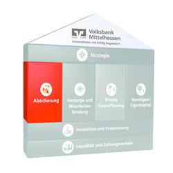 Finanzhaus Absicherung