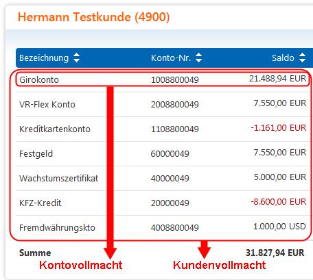 Vollmacht Erteilen Volksbank Mittelhessen Eg